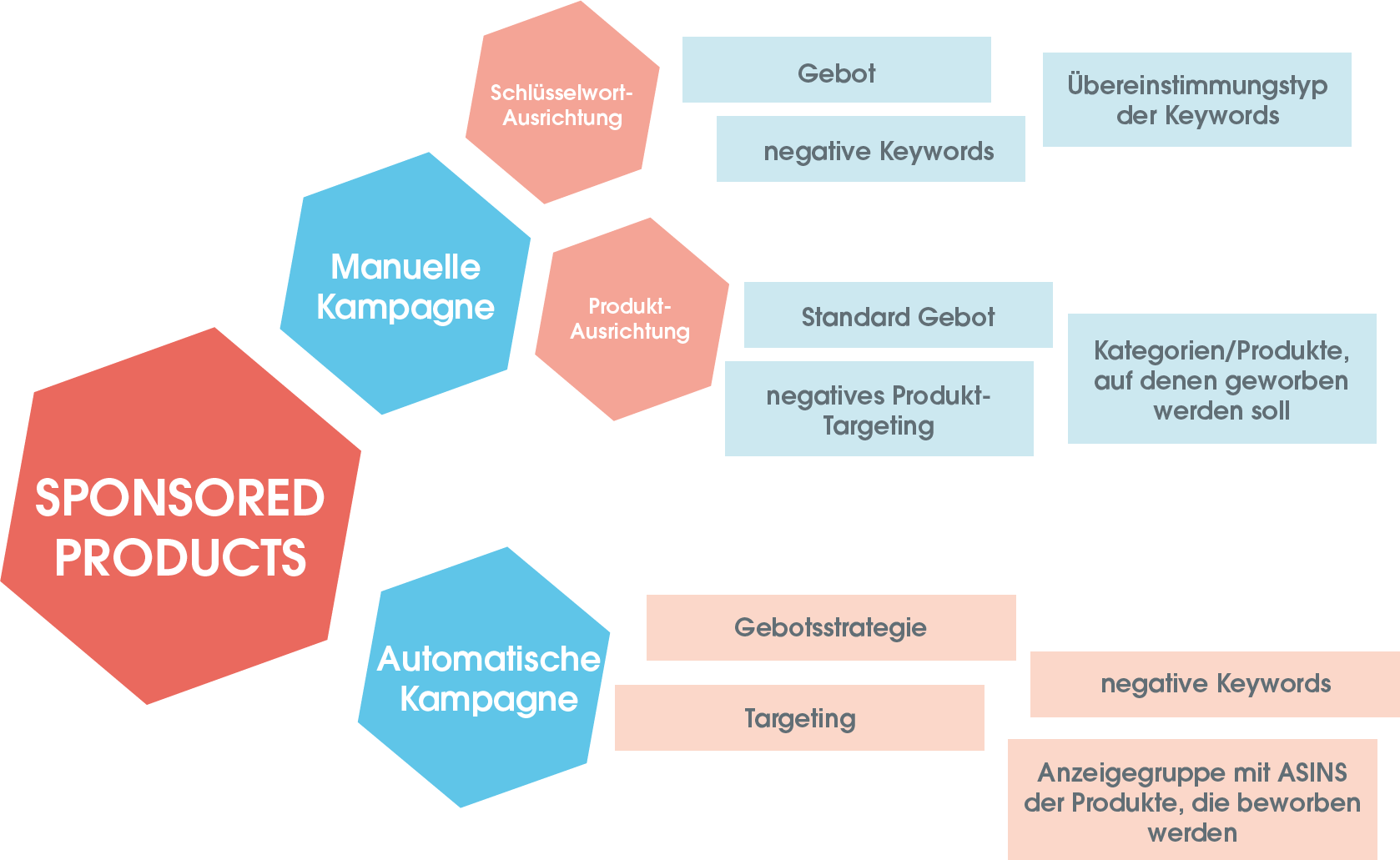 Die Struktur der Sponsored Products Kampagnen.