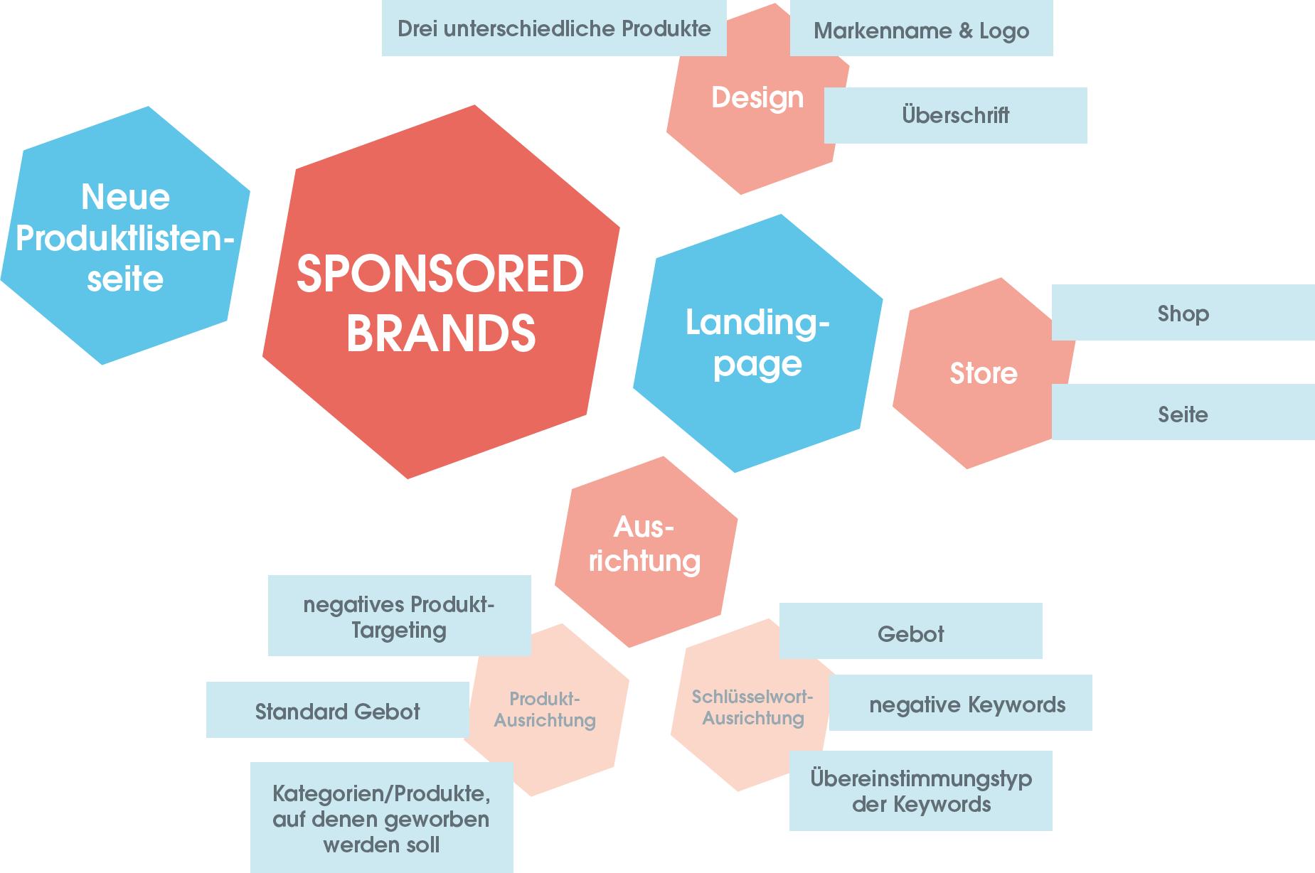 Die Struktur der Sponsored Brands Kampagnen.