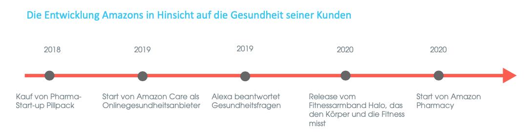 Zeitliche Entwicklung Amazons hinsichtlich dem Thema Gesundheit bei seinen Kunden.
